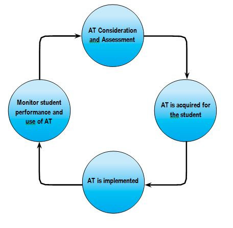 At Consideration and assessment flow diagram